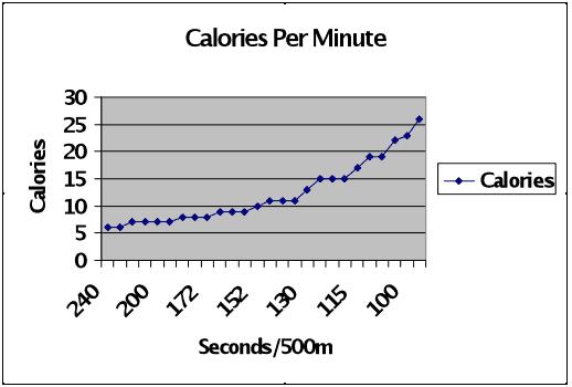Calories Burned On Rowing Machine Complete Breakdown