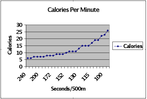 row machine calories burned
