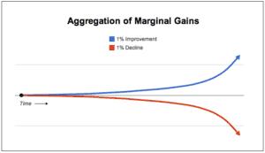 Aggregation of Marginal Gains Rowing Machine 2K