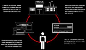 Rogue Fitness Industrial Revolution 2.0